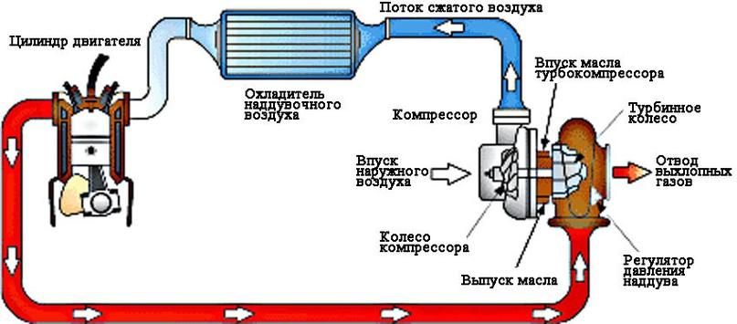 Типовая схема системы агрегатного наддува воздуха ДВС