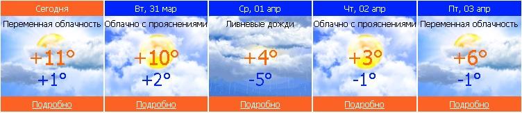 погода, чайковский район, 2020 год