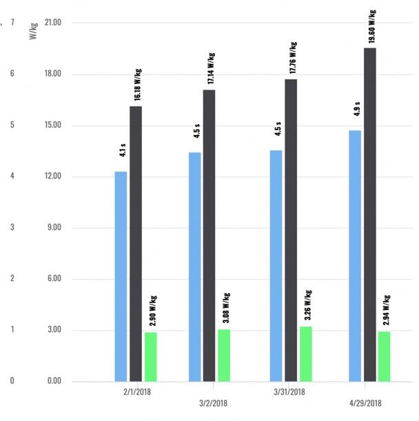 Изменение в тренировках показателей MPE avg rec time (синяя полоса), MPE avg power (чёрная полоса), MPE avg rec power (зелёная) с января по конец апреля. Данные одного из бокс-ту-боксов команды.