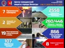 Оперативная сводка по чрезвычайным ситуациям и происшествиям в городе Вологде