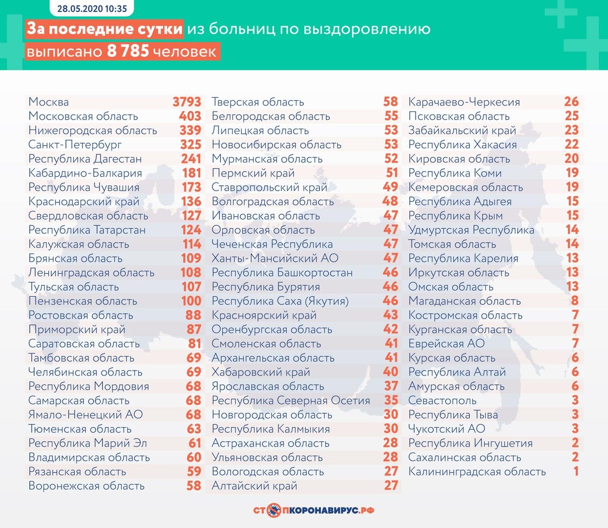 коронавирус COVID-19 Нижегородская область