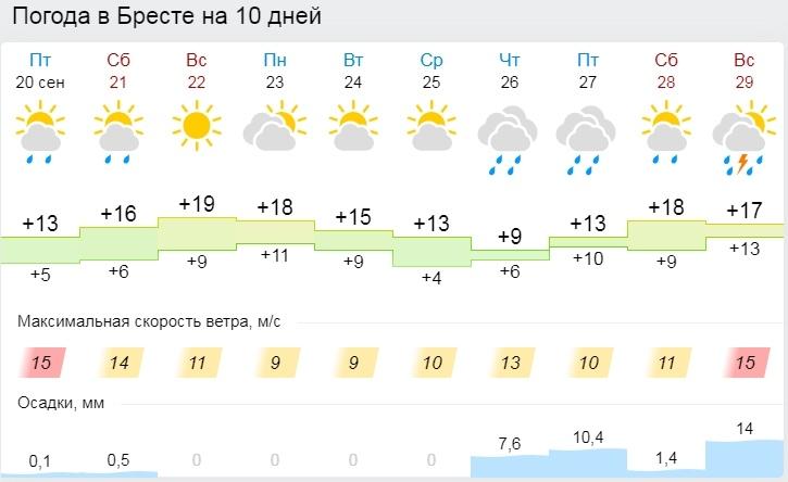 Зима близко? До -3°С ночью и +18°С днем ожидается в Беларуси 21 сентября