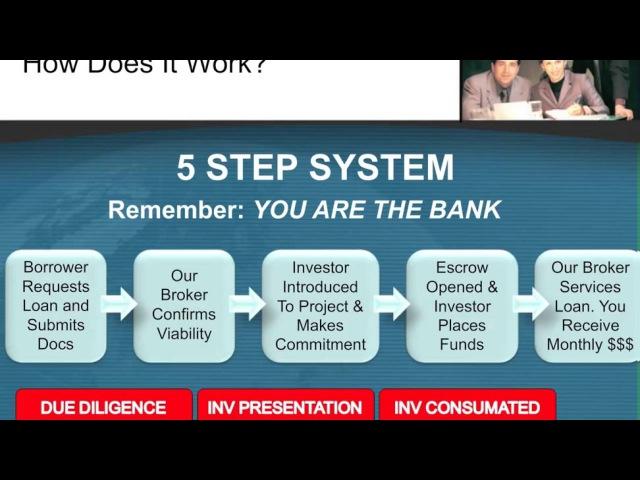 CarlosFlorez Private Lender presents trust deed investing