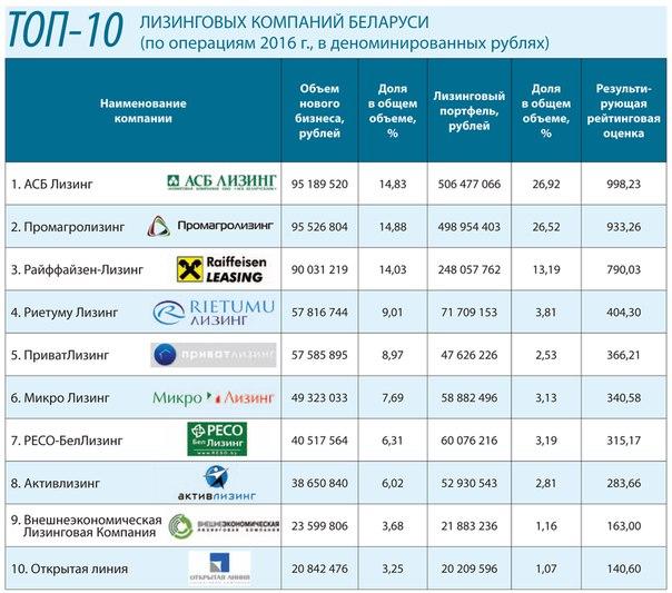 Сайт компаний в рб создание сайтов недорого в ярославле