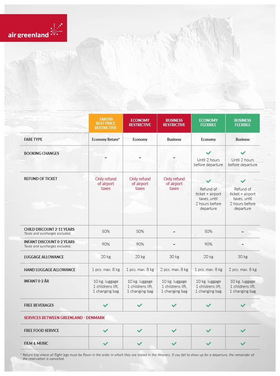 Отличия тарифов компании Air Greenland