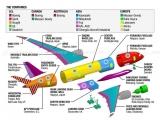 Modern Civil Aviation Techniques - New Challenges