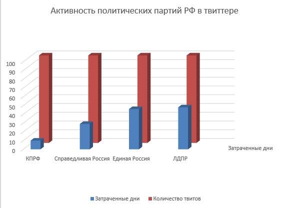 Активность политических партий РФ в Твиттере