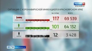 За сутки медики подтвердили 117 новых случаев заболевания коронавирусом