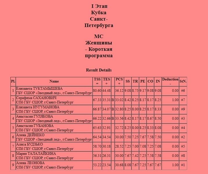 Российские соревнования сезона 2019-2020 (общая)  - Страница 4 IT4CzQi8D3k