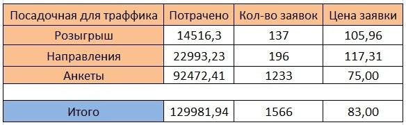 Как мы привели 1566 заявок в школу рока по 83 рубля, изображение №15