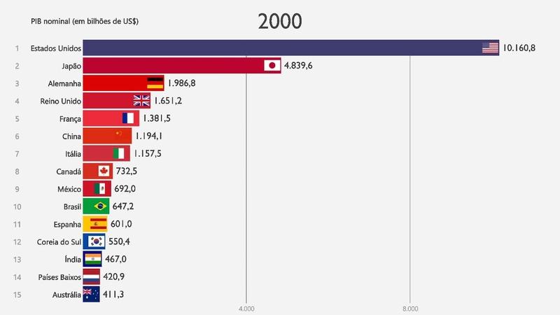 As maiores economias do mundo PIB nominal 1988 2018