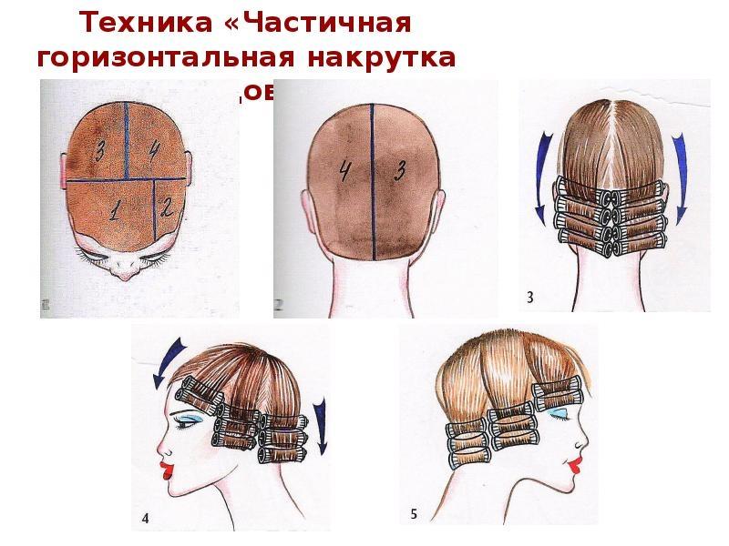 Секреты мастера парикмахера — техники распределения коклюшек при химической завивки волос., изображение №29