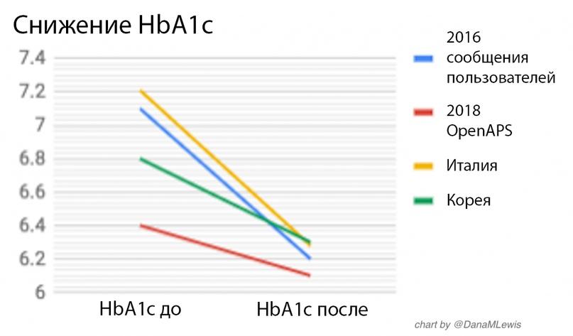 HbA1c до и после OpenAPS
