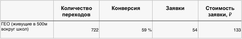 [Кейс] Как пригнать из ВК & Insta 2 000 лидов для школы иностранных языков, изображение №14