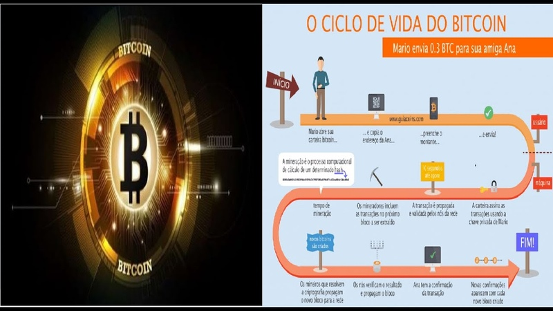 O que é bitcoin | A melhor explicação em 5 minutos | Renda Extra