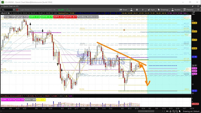 PivotBoss Pre-Market Video [August 22, 2019]: 4-Day Narrow Ranges Ahead of Fed Chair Powell