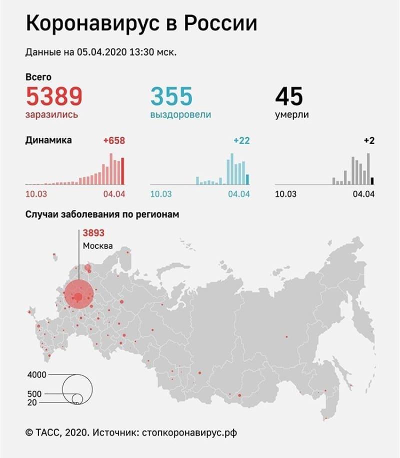 За последние сутки в 14-ти регионах России подтверждено 658 новых случаев коронавирусной инфекции