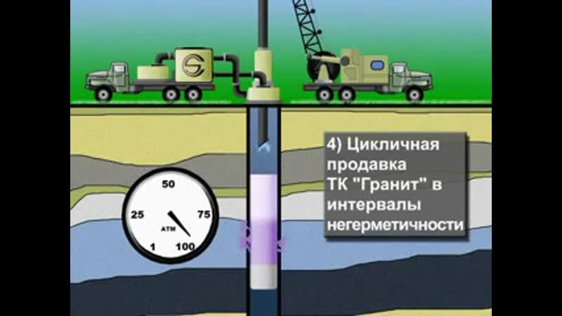 Технология герметизации эксплуатационной колонны