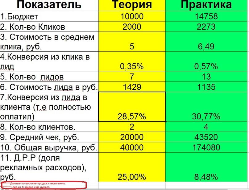 Яндекс РСЯ. Обзор.Плюсы и минусы., изображение №4