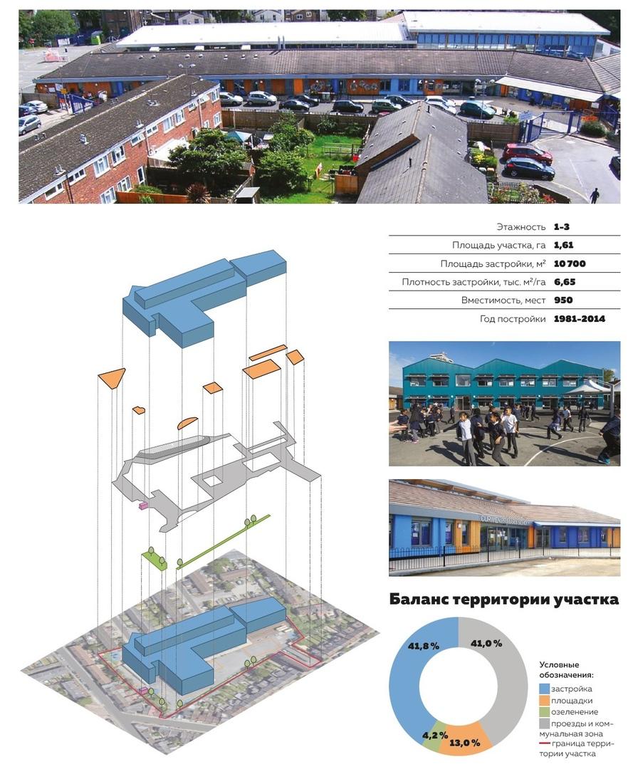Рисунок 2. Начальная школа Curwen Primary School, Лондон. Схема разработана отделом архитектурно-градостроительных решений ГАУ «НИ и ПИ Градплан города Москвы»