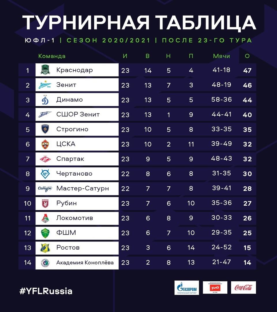 Юношеская футбольная лига впервые стартует на Дальнем Востоке, изображение №2