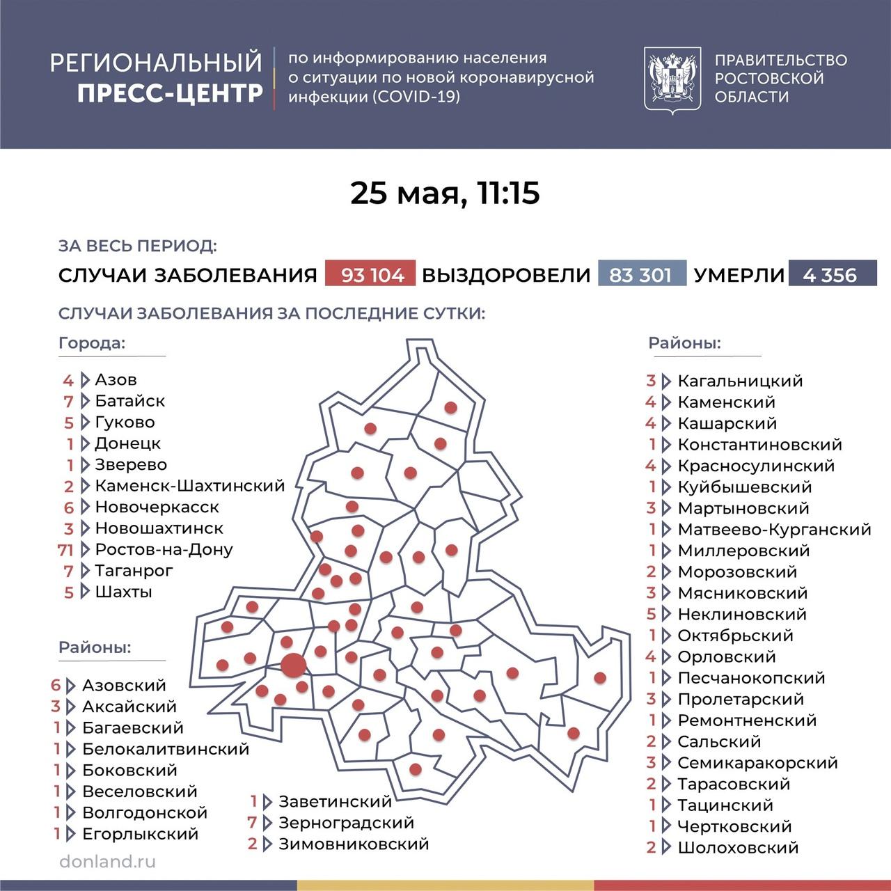На Дону число инфицированных COVID-19 составляет 190, в Таганроге 7 новых случаев