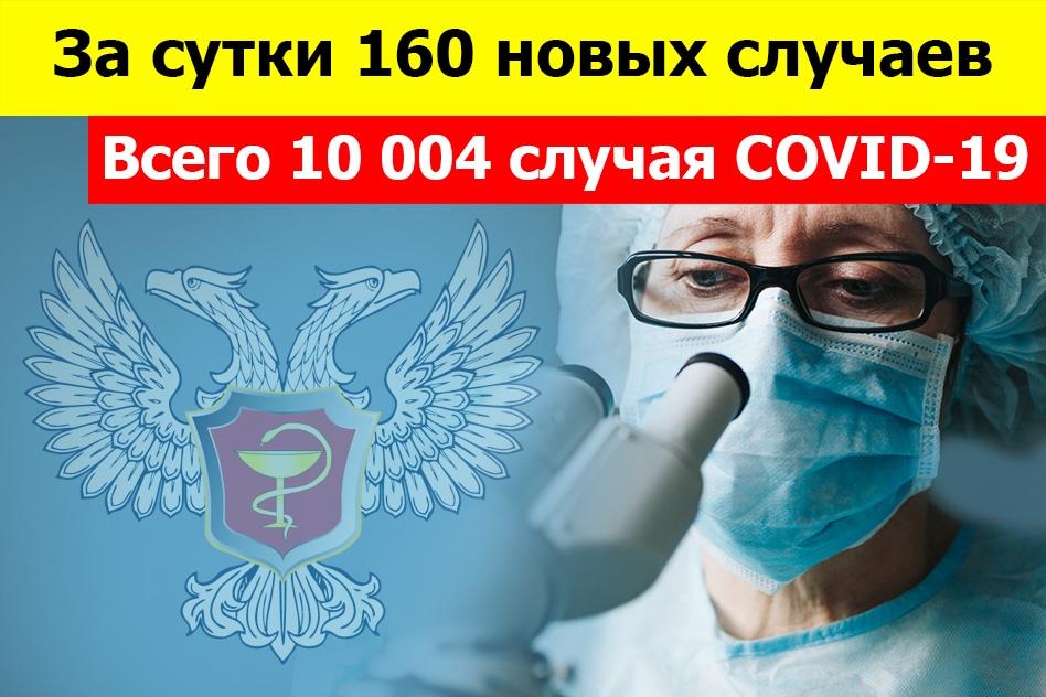 По состоянию на 10:00 24 ноября всего 10 004 зарегистрированных и подтвержденных случая инфекции COVID-19 на территории Донецкой Народной Республики