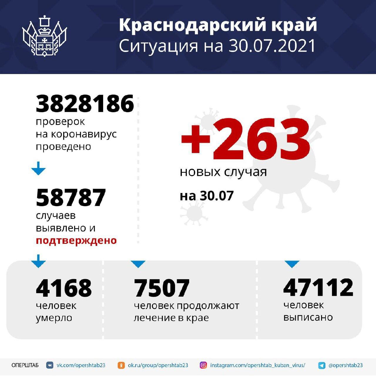 На Кубани за сутки выявили 263 случая заболевания...