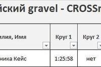 Итоги заключительной на 2020 год гравийной гонки Шенджийский Gravel (20