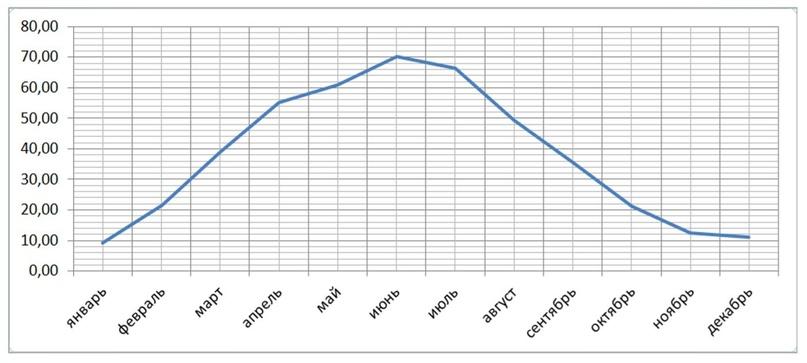Предположительный график выработки электроэнергии СЭС установленной мощностью 500кВт в течение года
